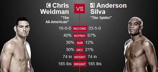 Silva vs. Weidman 2