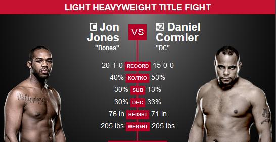 Jones vs. Cormier Prediction