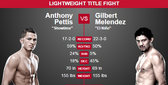 Pettis vs. Melendez Prediction