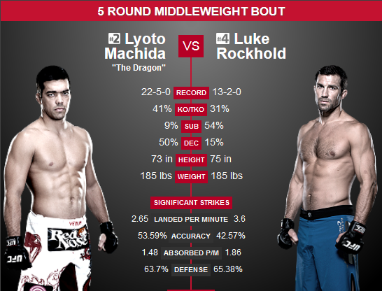 Machida vs. Rockhold Prediction