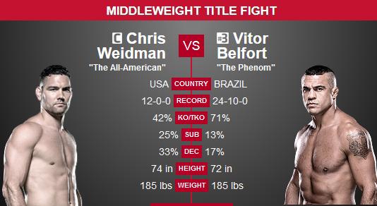 Chris weidman vs vitor belfort betting odds nfl over under betting strategy